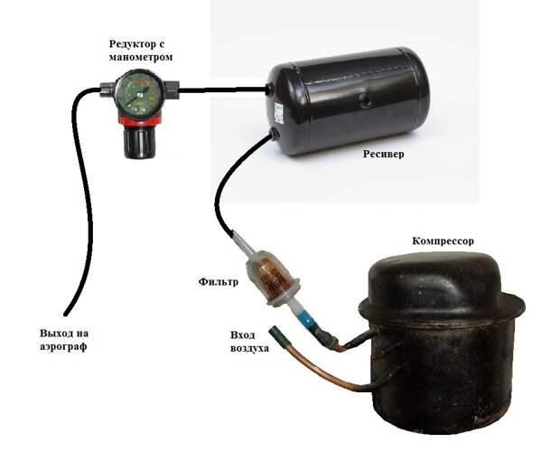 Как выбрать компрессор для гаража – правила и рекомендации + видео