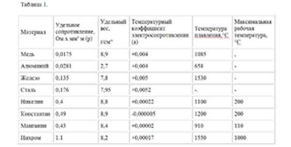 Манганин  - большая энциклопедия нефти и газа, статья, страница 3