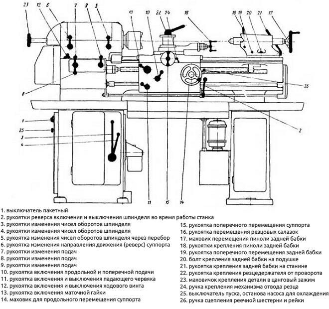 Токарный станок тв-320 — технические характеристики, паспорт, гитара сменных шестерен