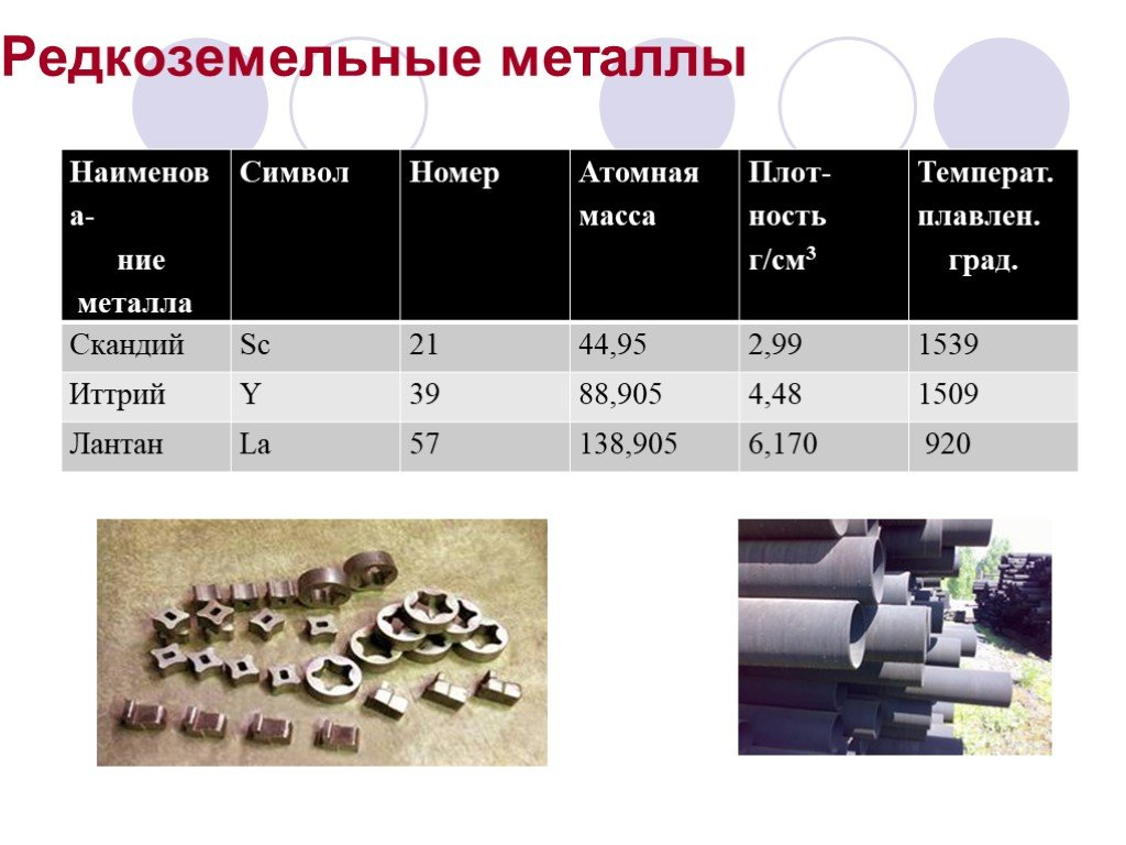 Редкоземельные металлы: технология получения, сплавы, добыча, месторождения