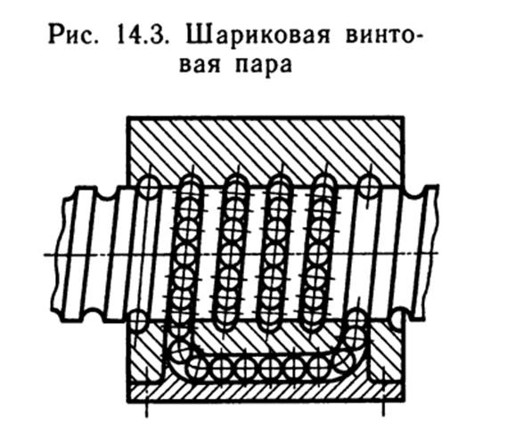 Винтовые передачи. линейные передачи.