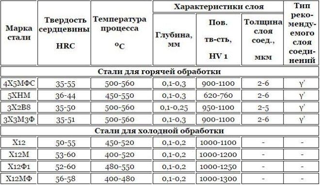 Быстрорежущая сталь р6м5. расшифровка, состав и свойства