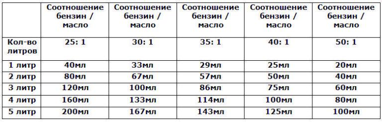 Какой бензин и масло лучше выбрать для заправки бензопилы штиль: таблица соотношений, как разводить, пропорции