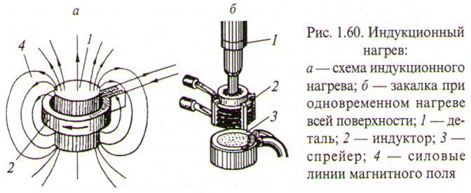 Поверхностная закалка твч. удаление окалины в дробеструйных установках. чем хороша установка твч для закалки