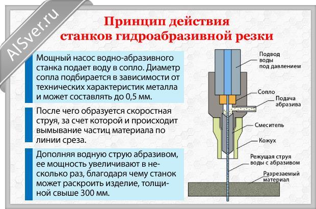Резка металла водой: технология и видео оборудования
