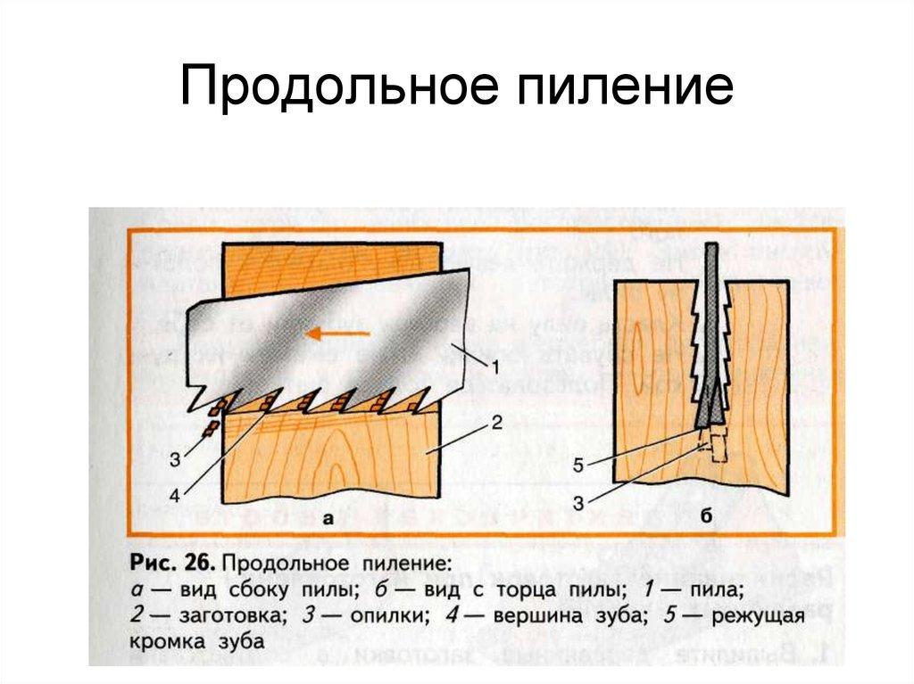 Как выбрать ножовку по дереву - советы профессионалов по выбору инструмента для дачи и дома