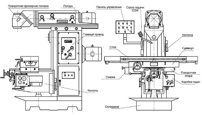 Сверлильно-фрезерный настольный станок: виды, конструкция, самостоятельная сборка