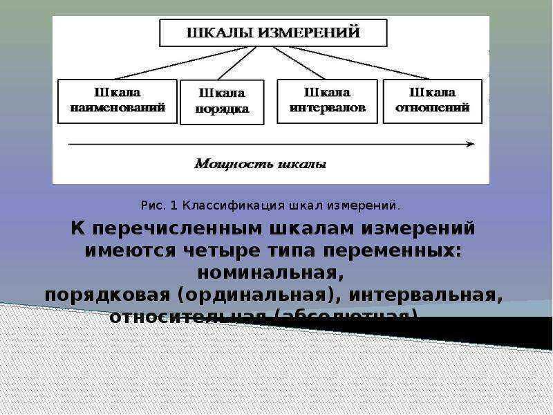 Управленческая теория измерений.