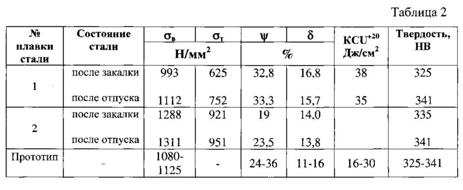 Закалка стали 50: температура, твердость, структура - токарь
