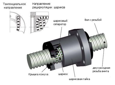 Шарико-винтовая передача швп в  москве