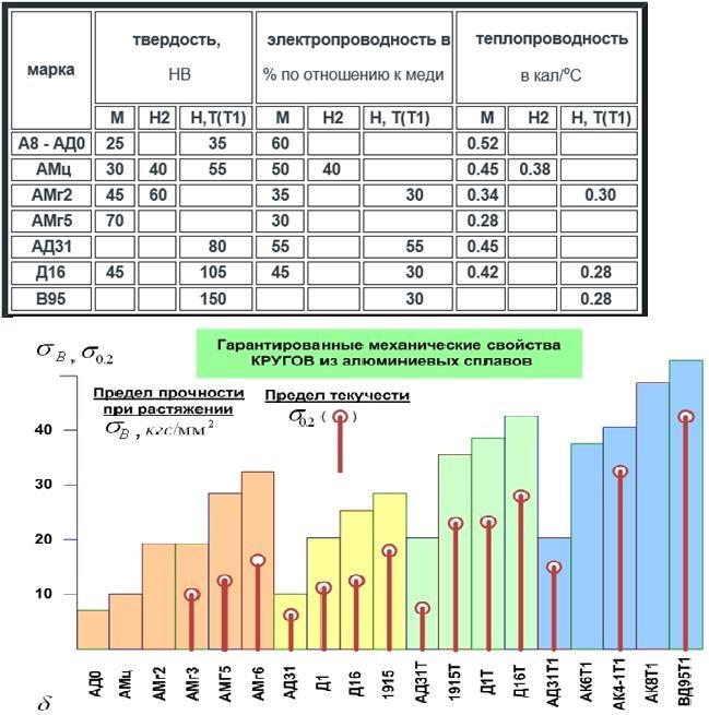 Теплопроводность цветных металлов и технических сплавов | всё о цветных металлах и сплавах (бронза, медь, латунь и др)