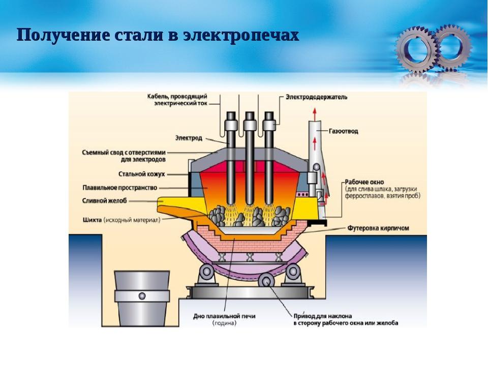 Этапы выплавки стали | металлургический портал metalspace.ru
