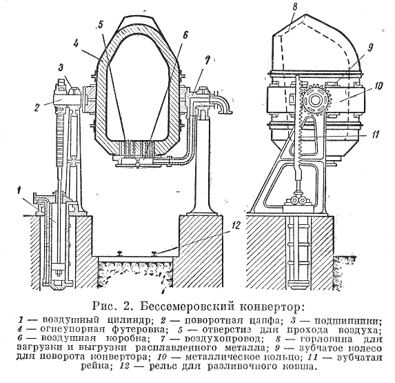 Бессемеровский процесс производства стали технология, изобретение