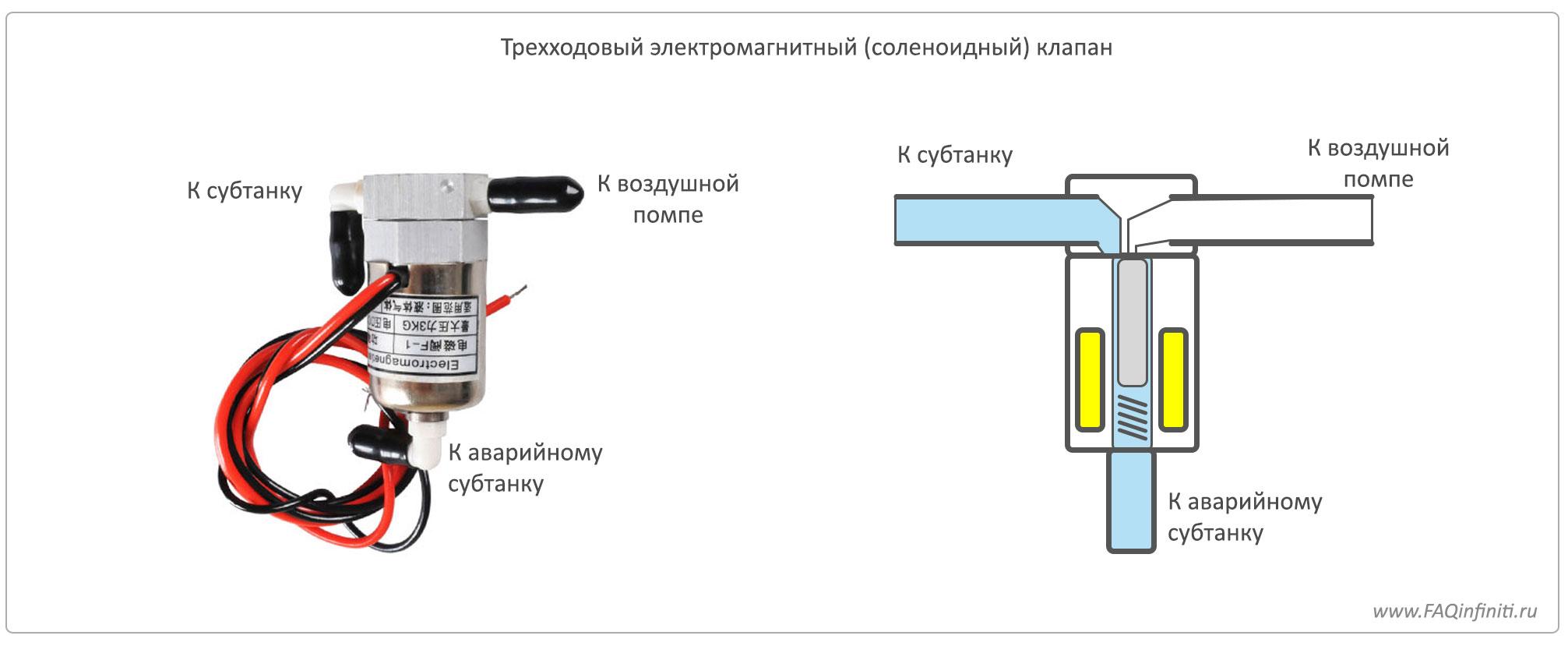 Особенности установки электромагнитного клапана на карбюратор солекс