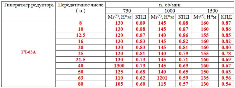 Все о редукторах. справочная информация