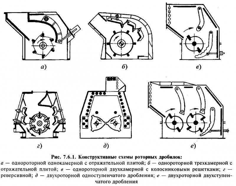 Дробилка для пластика - купить роторную дробилку пластмассы завода smanl (sml) в москве от представителя.
