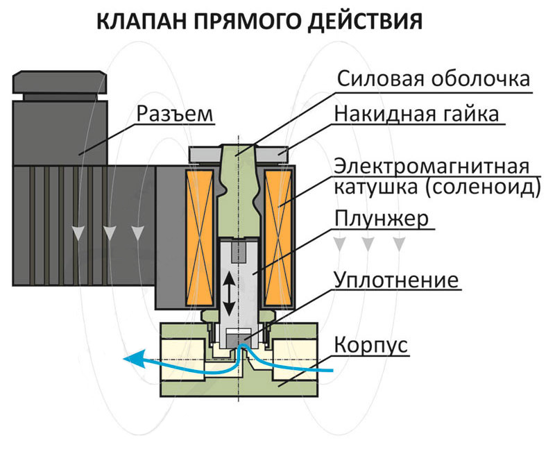 Клапан управления заслонкой впускного коллектора, устройство и принцип работы, диагностика неисправностей и способы ремонта