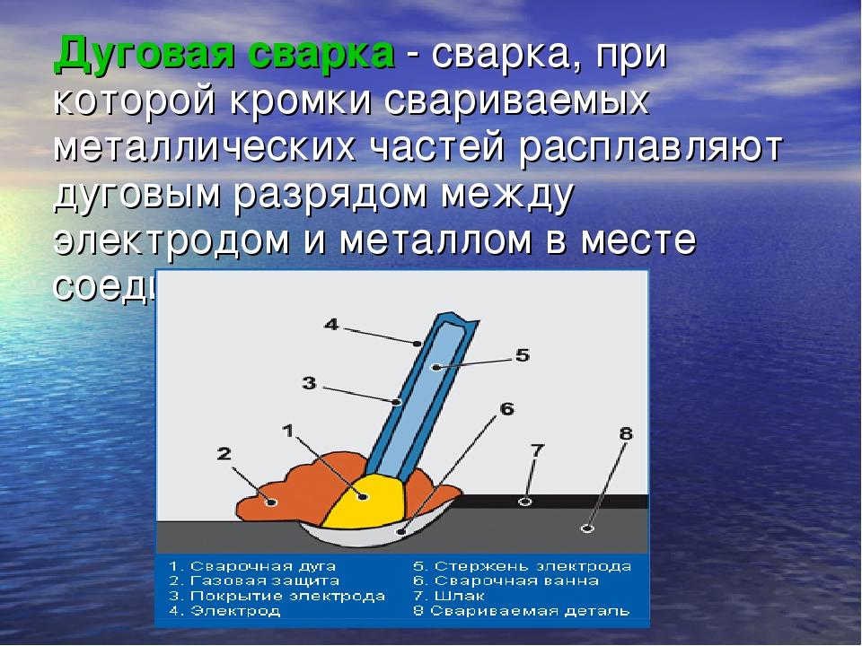 Электрошлаковая сварка, сущность и основные схемы процесса. её технология, преимущества и недостатки. оборудование для сварки