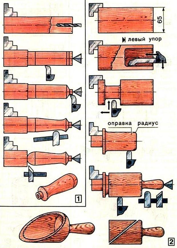 Резцы для токарного станка по дереву: стамески, ножи