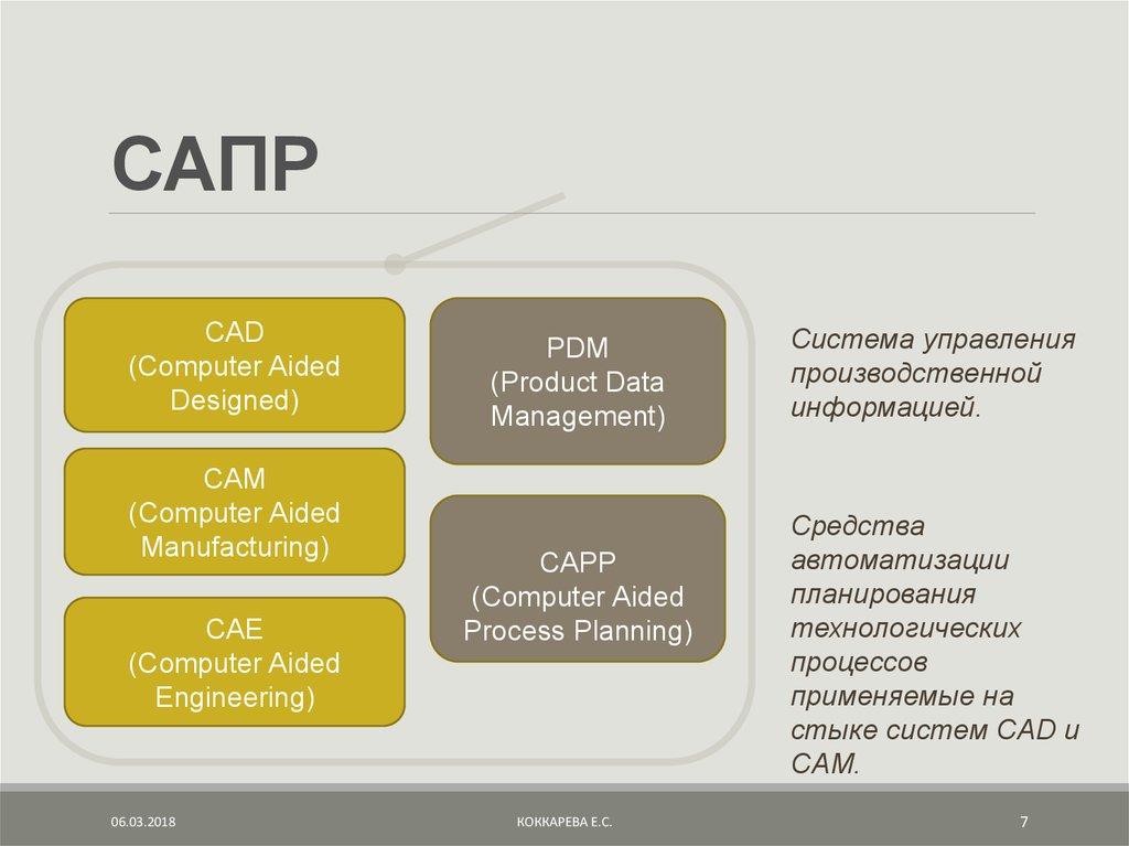 Cad/cam/cae системы в стоматологии: технологии проектирования, протезирования и моделирования: обзор – top dentis