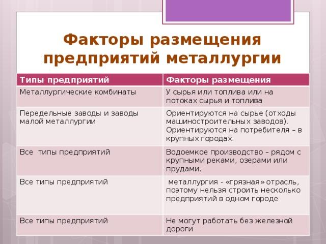 Лекция 4. факторы размещения производительных сил = книга: размещение производительных сил (конспект лекций кнэу) =lybs.ru= =lybs.ru=