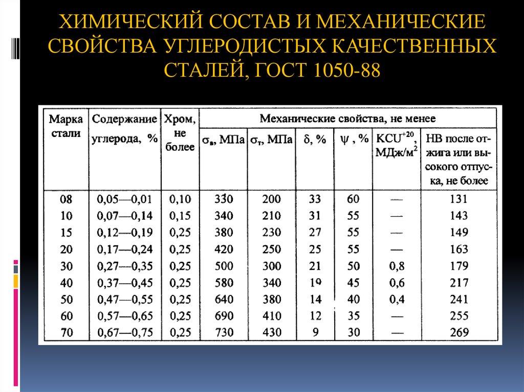Сталь 40хн2ма характеристики механические свойства