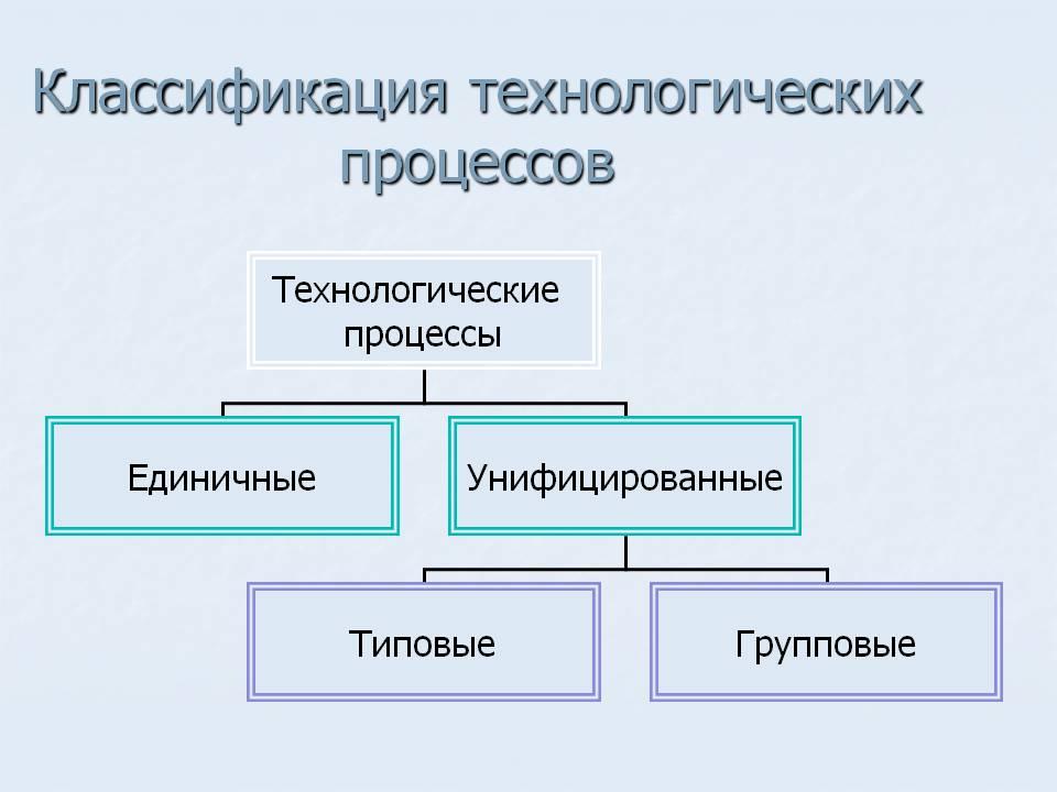 Технологический процесс и его элементы общие понятия о технологическом процессе