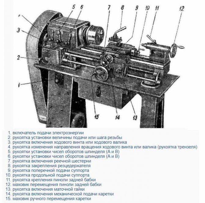 Технические характеристики токарного станка тв-4