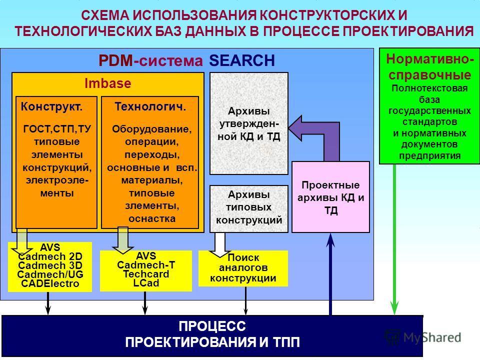 Российский опыт использования решений plm/pdm