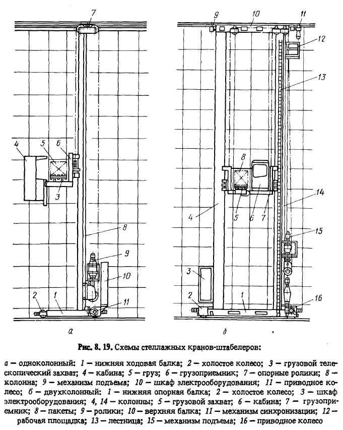 Кран-штабелеры мостовые и стеллажные