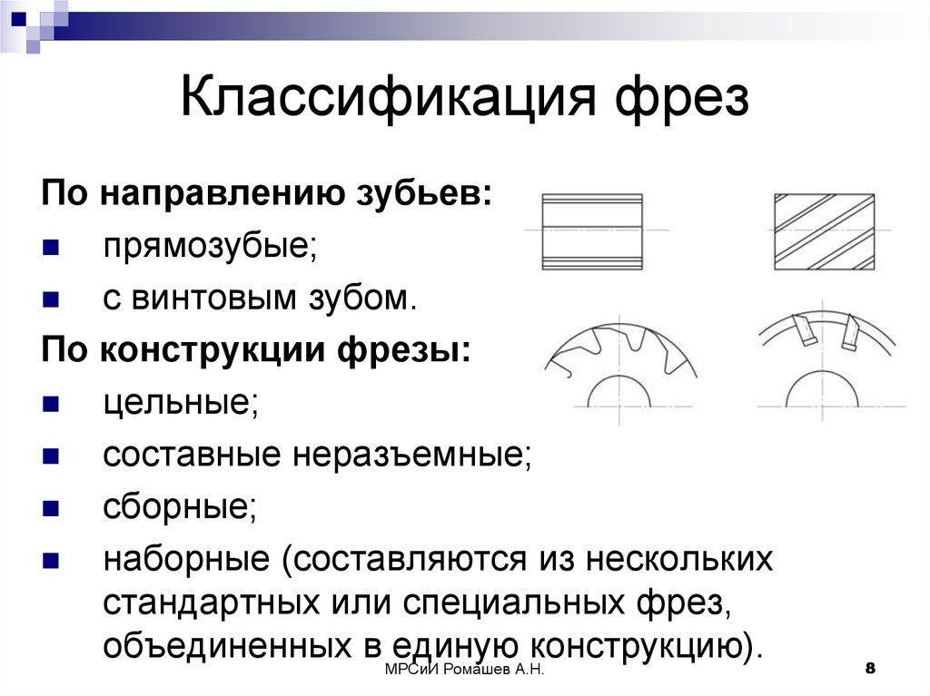 Классификация фрез: виды, описание, применение — vkmp
