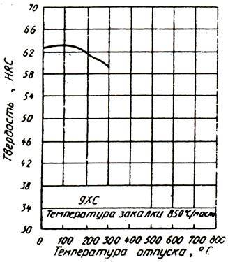 Технические характеристики легированной стали 9хс: твердость, аналоги