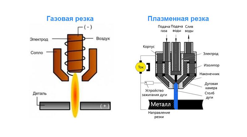 Плазменный резак: выбор аппарата для воздушно плазменной резки, станки и портативное оборудование
