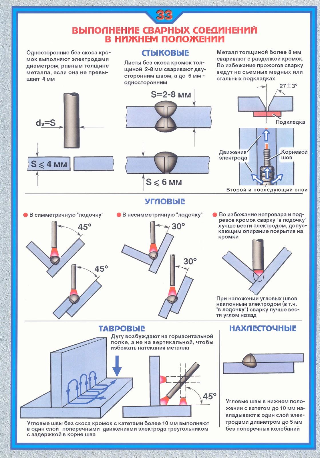 Сварка металлоконструкций, начиная от составления технологической карты и заканчивая проверкой качества