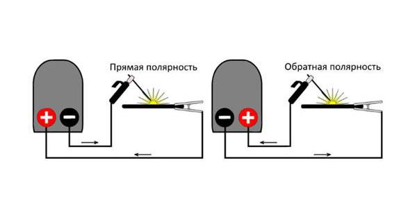 Разница между прямой и обратной полярностью