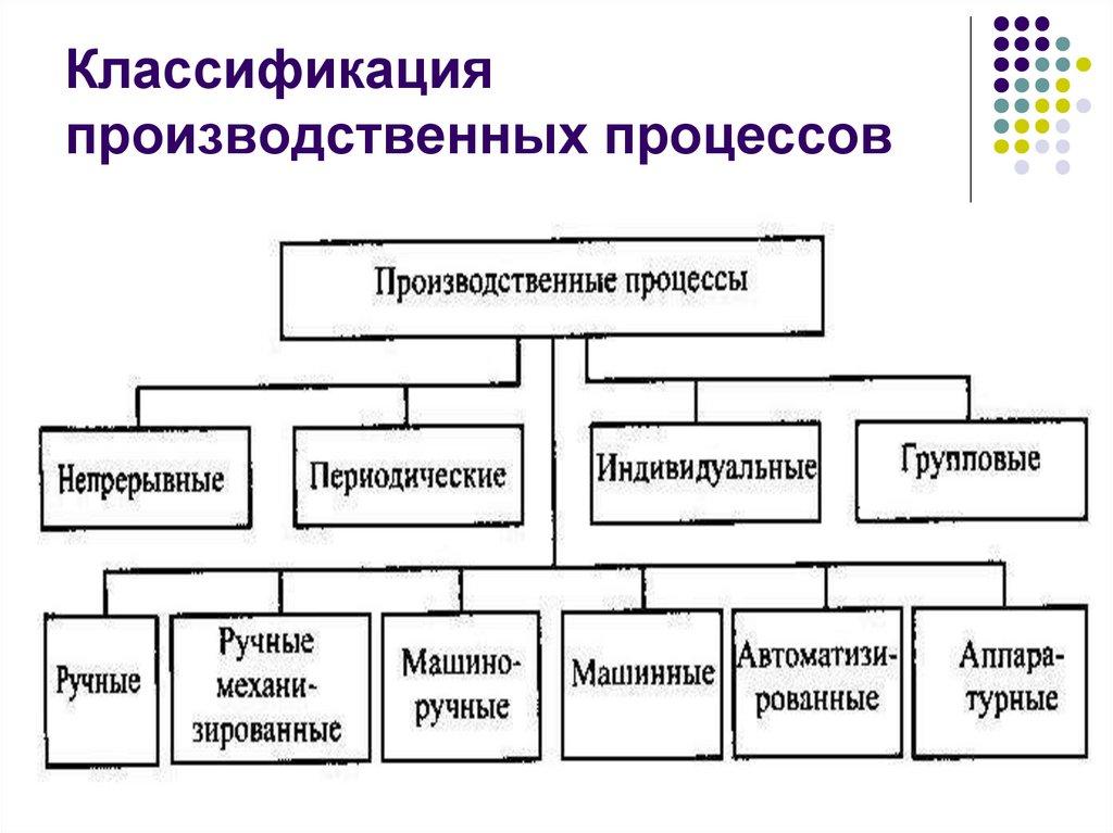 Производственный процесс — википедия