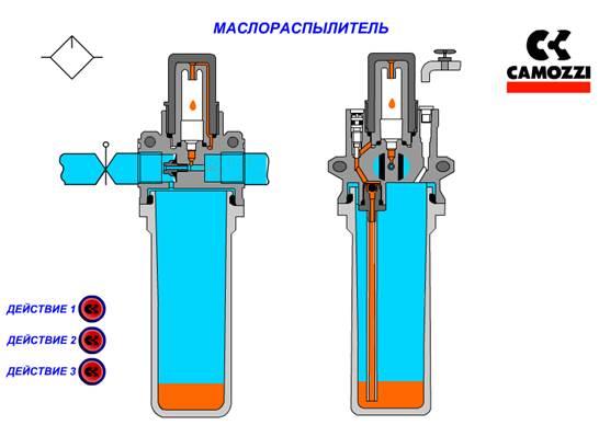 Какое масло используют для пневмоинструмента - moy-instrument.ru - обзор инструмента и техники