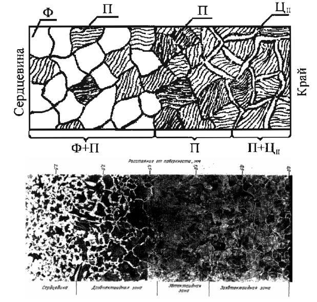 Цементация стали в домашних условиях графитом и другими методами