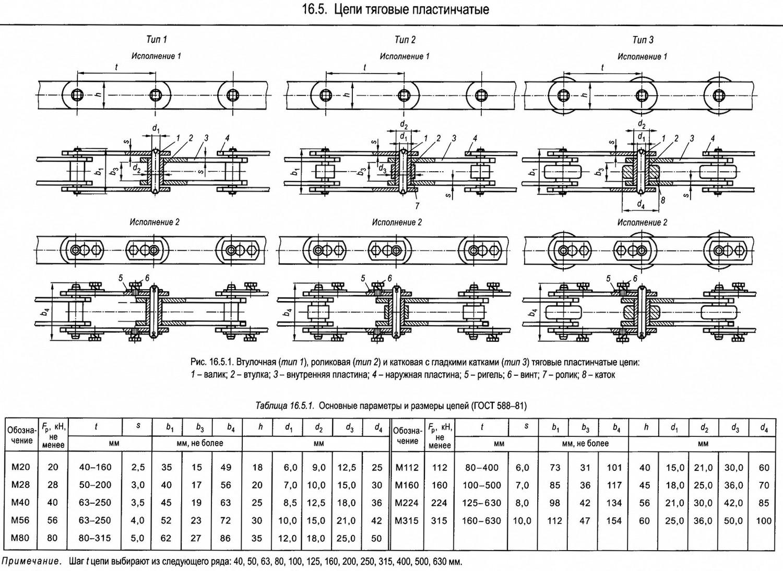 Гост 13568-97 цепи приводные роликовые и втулочные. общие технические условия - скачать бесплатно