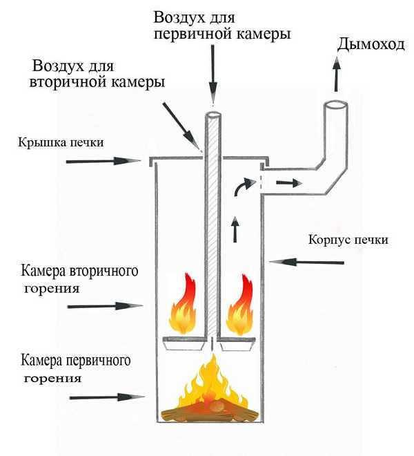 Печь из газового баллона длительного горения своими руками: чертежи и пошаговая инструкция с фото