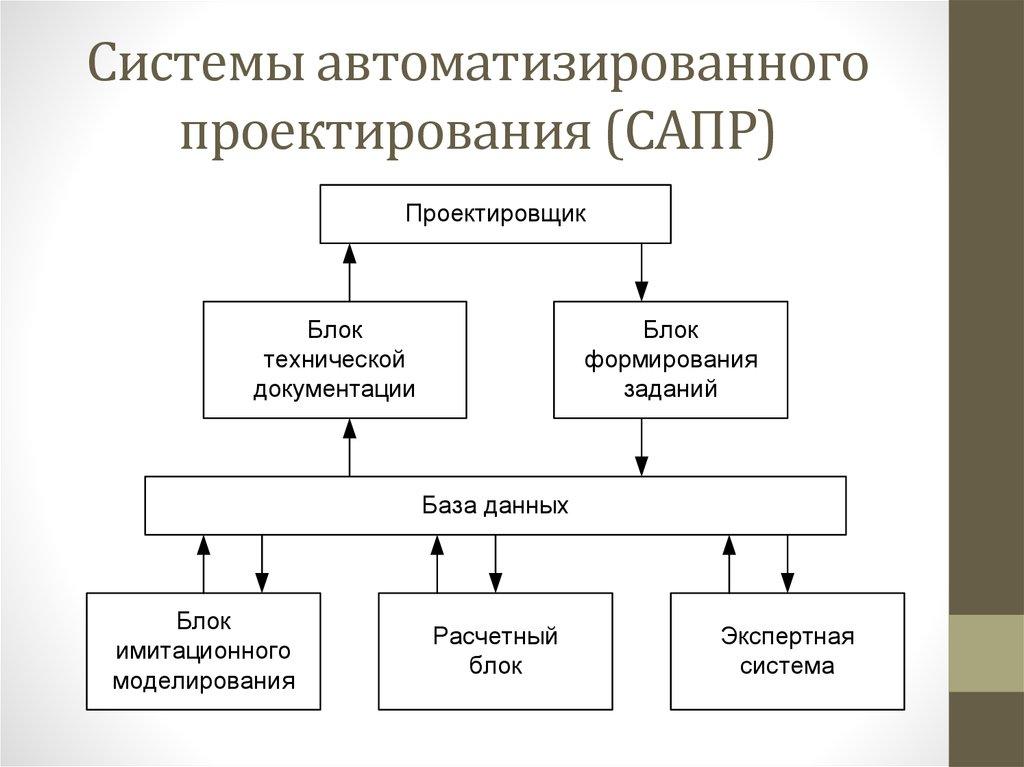 Система автоматизированного проектирования