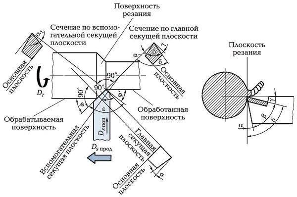 Виды и классификация резцов токарных проходных, особенности конструкции