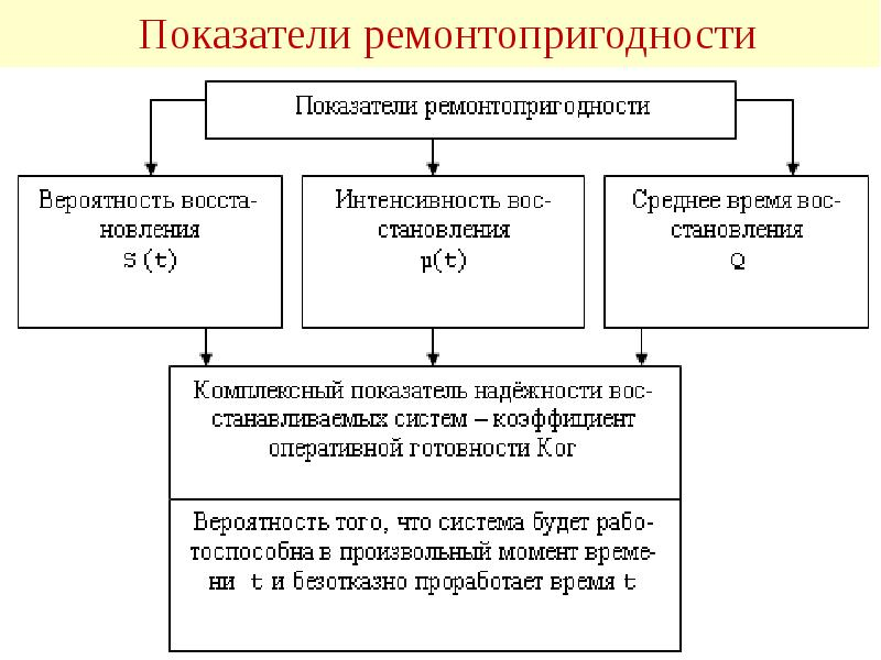 Ремонтопригодность - изделие  - большая энциклопедия нефти и газа, статья, страница 1