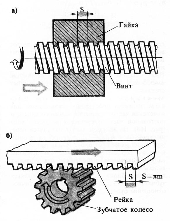 Зубчатая передача: геометрические параметры, достоинства и недостатки