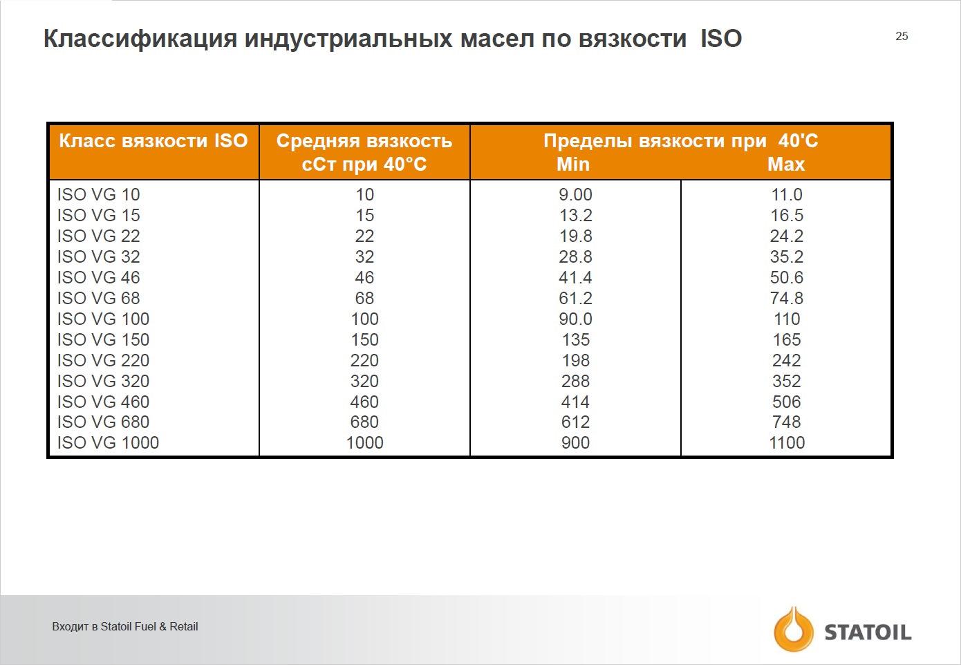 Масло индустриальное и-40а: характеристики, применение, аналоги