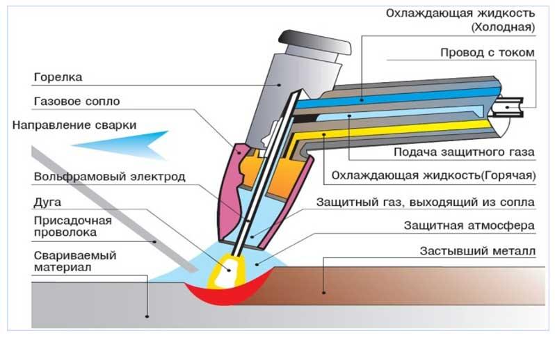 Сварка в среде защитных газов : режимы, технология, применение, способы