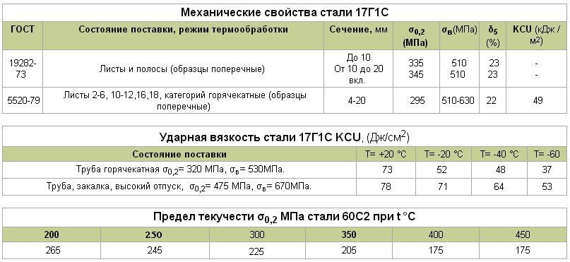 Технические характеристики легированной стали 20х13