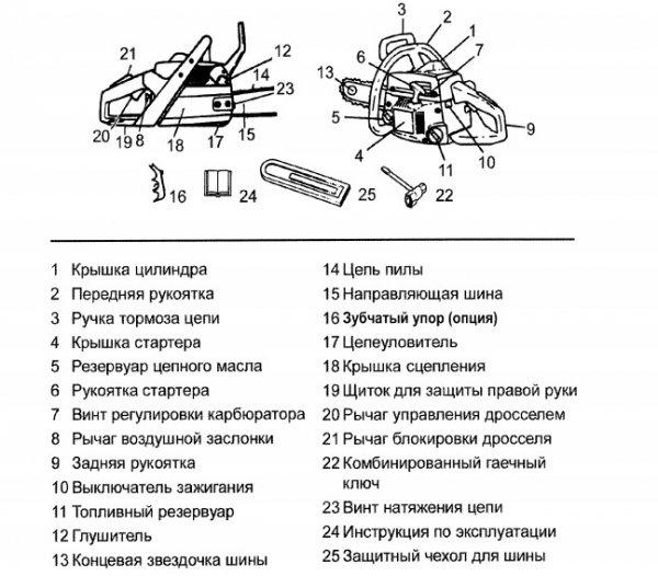 """Бензопила """"партнер"""", ее устройство и характеристики, инструкция по эксплуатации"""