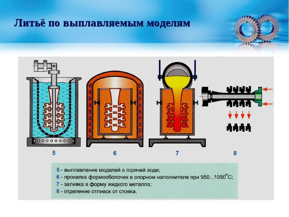 Технологии литья