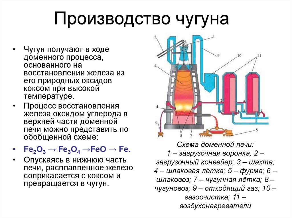 Редакция   | черная металлургия россии. часть третья. производство стали | журнал «география» № 29/2004